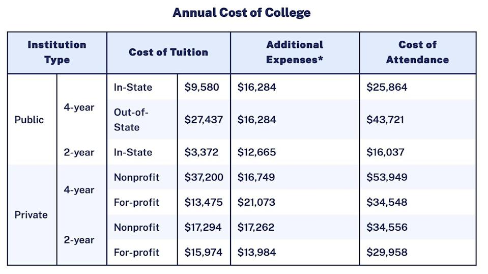Screenshot of the annual cost of college