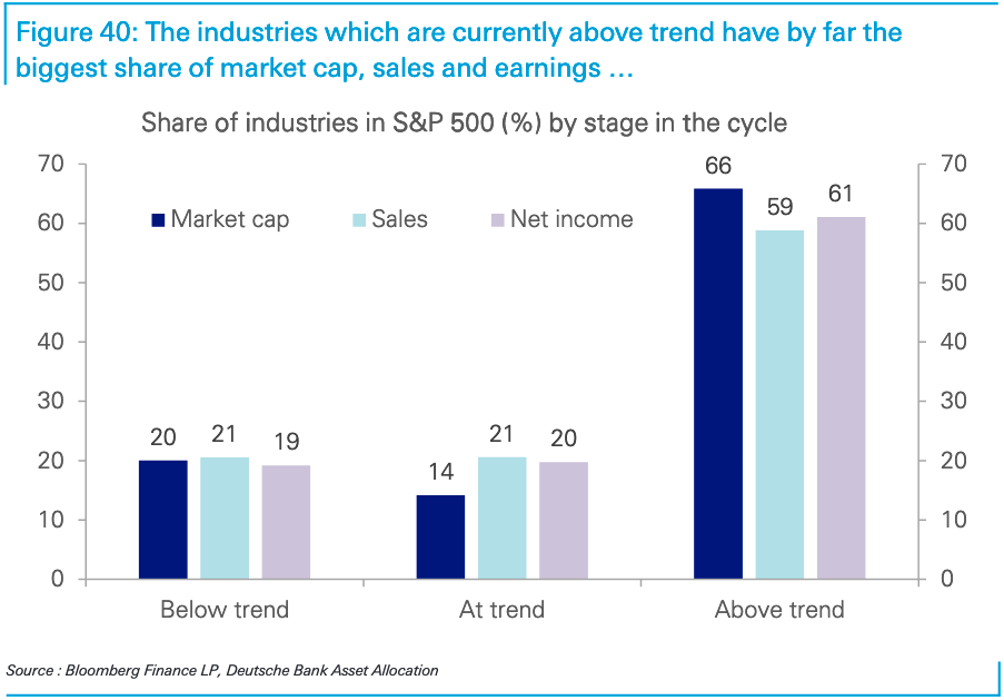 Companies representing two-thirds of the S&P 500 market cap are in industries that are currently growing faster than pre-pandemic trends. (Source: Deutsche Bank)