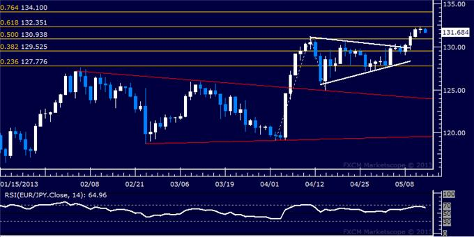 Forex_EURJPY_Technical_Analysis_05.14.2013_body_Picture_5.png, EUR/JPY Technical Analysis 05.14.2013