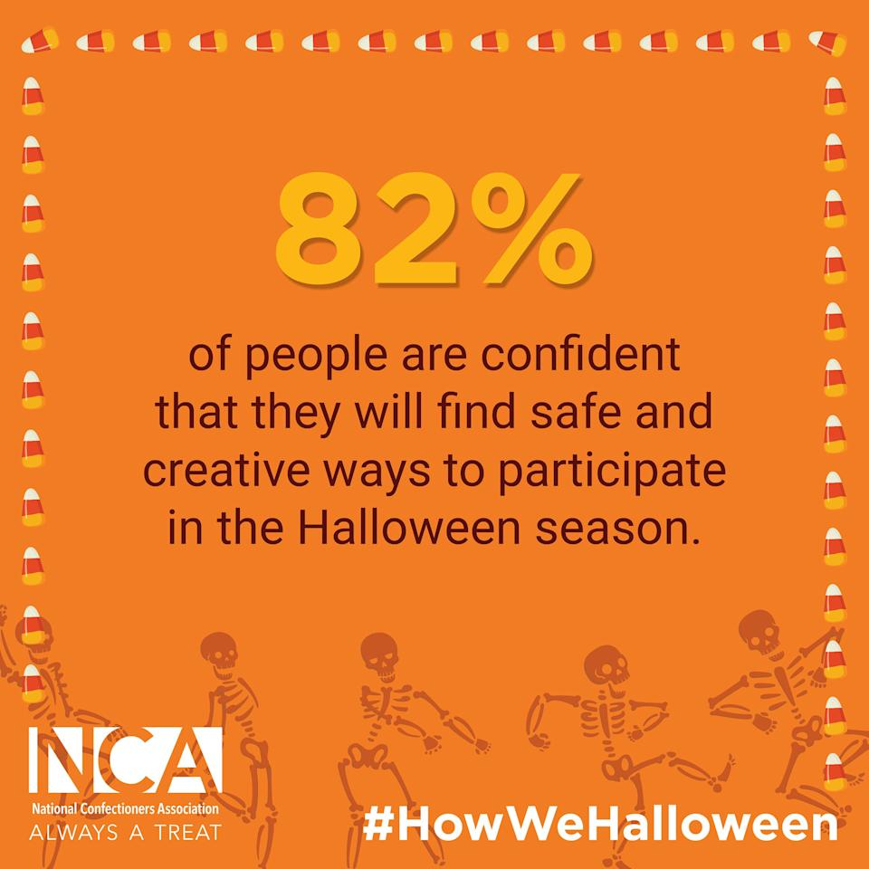 82% of people are confident that they will find safe and creative ways to participate in the Halloween season.