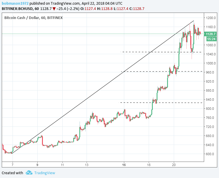 BCH/USD 22/04/18 Hourly Chart