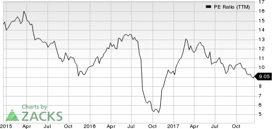 Corrections Corp. of America PE Ratio (TTM)