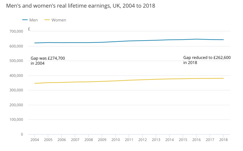 The gap between men and women's earnings. Chart: ONS
