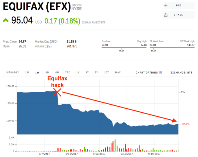 Digging Up the Facts on Equifax Inc. (EFX)