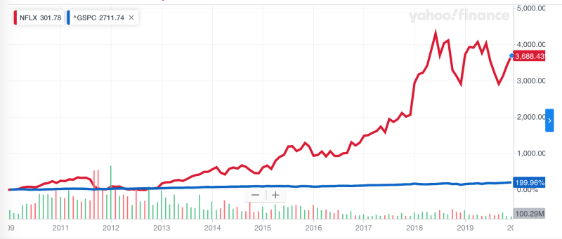 Netflix shares vs the. S&P 500, December 2009 through December 2019.