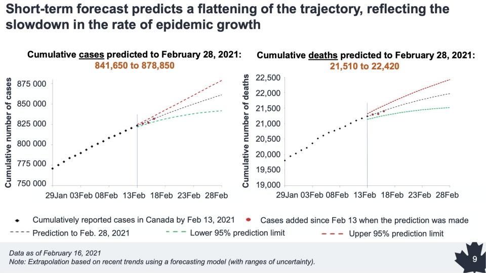 Short-term COVID-19 forecast (Public Health Agency of Canada)