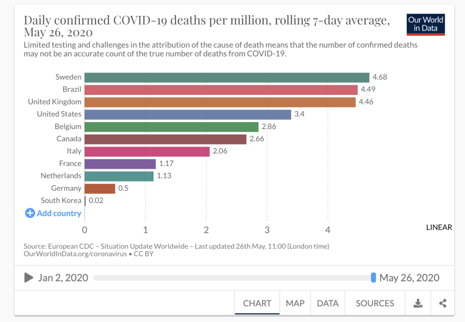 The rolling seven day average number of deaths per million in each country - many other countries are available to compare. (Our World in Data/Oxford University).
