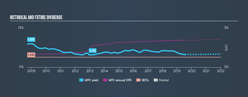NYSE:WPC Historical Dividend Yield, July 25th 2019