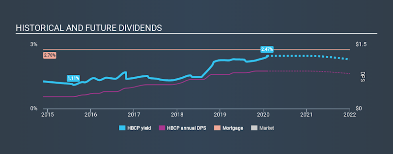 NasdaqGS:HBCP Historical Dividend Yield, February 2nd 2020
