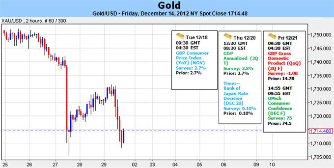 gold_price_forecast_forex_body_Picture_5.png, Forex: Gold Lacks Direction Following Historic FOMC Policy Shift- $1693 Key