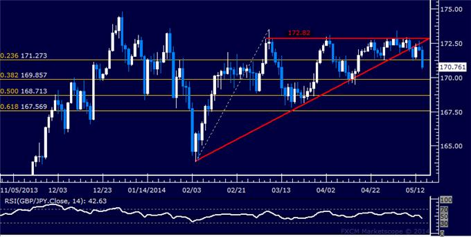 GBP/JPY Technical Analysis – Profit Booked on Half of Short