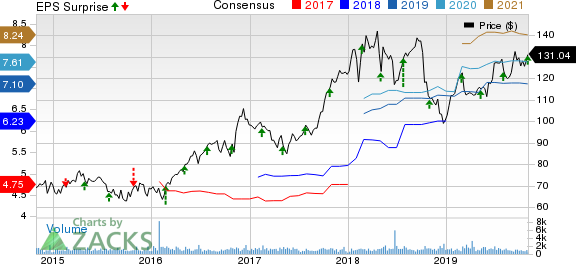 Curtiss-Wright Corporation Price, Consensus and EPS Surprise