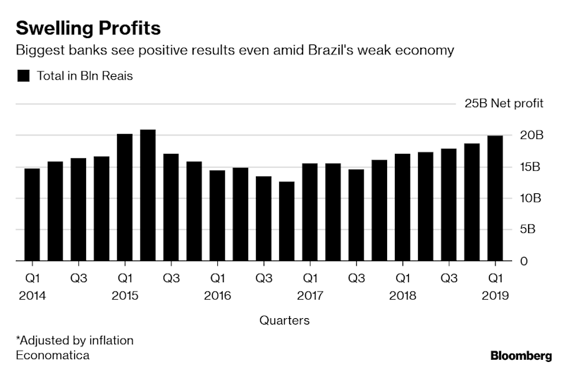 An Economy on the Rocks? No Sweat for Brazil's Bust-Proof Banks