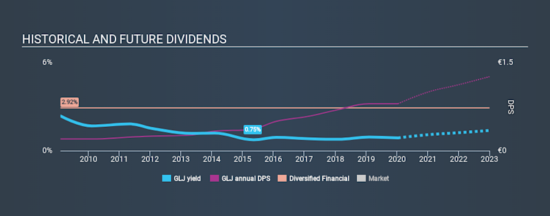 XTRA:GLJ Historical Dividend Yield, January 14th 2020