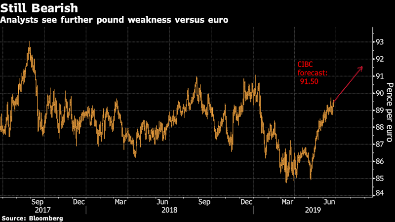 "(Bloomberg) -- Want the lowdown on European markets? In your inbox before the open, every day. Sign up here.The pound will tumble to levels not seen since 2017 against the euro as Brexit turmoil outweighs a dovish European Central Bank, according to analysts.Sterling is likely to slide toward 92 pence per euro by year-end, about 3% below current levels and a rate not seen in 21 months, according to JPMorgan Chase & Co. That pessimism toward the currency is starting to be priced in the options market, where the cost of puts relative to calls is approaching the highest since April.The pound has slumped against the euro this quarter as the risks to Britain's currency from the contest to replace U.K. Prime Minister Theresa May and October's Brexit deadline mount. The slide reflects investors' skepticism about the Bank of England's stance that rates may have to rise if the economy develops in line with its forecasts. With momentum slowing around the world, markets are, in fact, pricing in the chance of a BOE rate cut next year.""The pound still has more downside to it,"" said Timothy Graf, head of EMEA macro strategy for Europe at State Street Bank & Trust. ""The BOE has been talking way too upbeat a game given every other central bank in the world except Norway is talking about easier policy.""Sterling has weakened about 3.5% since the start of April and traded around 89.20 pence per euro Tuesday. Six-month euro-sterling risk reversals, a measure of market sentiment and positioning, have moved increasingly in favor of the common currency since early May, suggesting investors are betting on further gains.On Monday, Boris Johnson, the front-runner in the ruling Conservative Party's leadership race, reiterated he would take Britain out of the European Union without a deal on Oct. 31 if necessary, even as some of his senior colleagues plotted to prevent him doing so. The U.K. Parliament breaks for its summer recess in late July and doesn't return until early September, meaning the deadlock could continue even after a new prime minister is in place.""It's difficult to see how the U.K. political fog clears up quickly, so there is little reason to buy even a cheap pound,"" said Stuart Bennett, head of Group-of-10 currency strategy at Banco Santander SA. ""And if the Fed continues to weigh on the dollar, the euro will be the winner by default.""This environment means sterling shorts versus the euro will likely continue to build, according to Jeremy Stretch, head of Group-of-10 currency strategy at Canadian Imperial Bank of Commerce. He sees the pound weakening to 91.50 pence per euro by the fourth quarter.To contact the reporter on this story: Charlotte Ryan in London at cryan147@bloomberg.netTo contact the editors responsible for this story: Ven Ram at vram1@bloomberg.net, Scott HamiltonFor more articles like this, please visit us at bloomberg.com©2019 Bloomberg L.P."