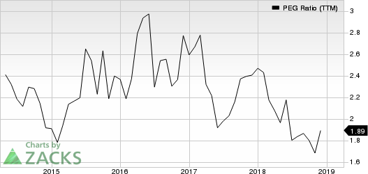 Quanta Services, Inc. PEG Ratio (TTM)