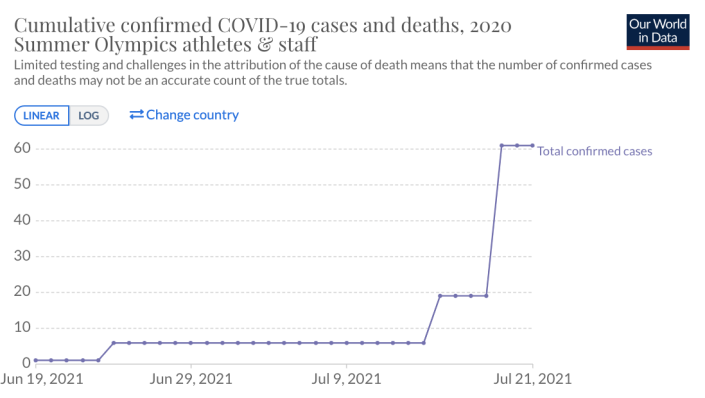 The number of cases shot from 19 to 61 in a single day. (Our World in Data)