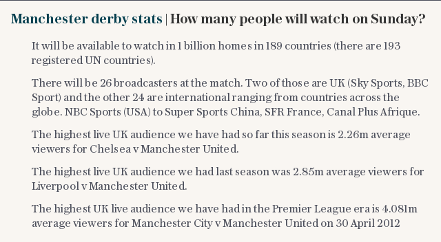 Manchester derby stats   How many people will watch on Sunday?