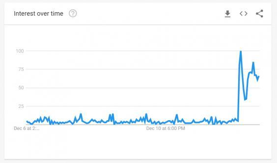 Searches for 'move to Canada' rose 49-fold after the Conservatives won a majority at the UK general election (Google Trends)