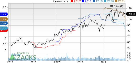 Analog Devices, Inc. Price and Consensus