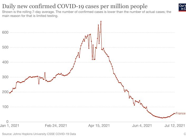 A graph of daily new COVID-19 cases from January 2021 in France shows cases rising.