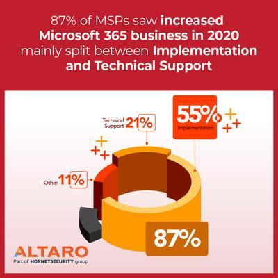 87% of MSPs saw increased Microsoft 365 business in 2020 mainly split between Implementation and Technical support