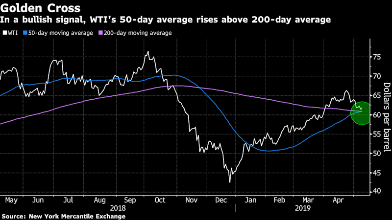 Oil Gains as Surprise Drop in U.S. Supplies Shows Tighter Market