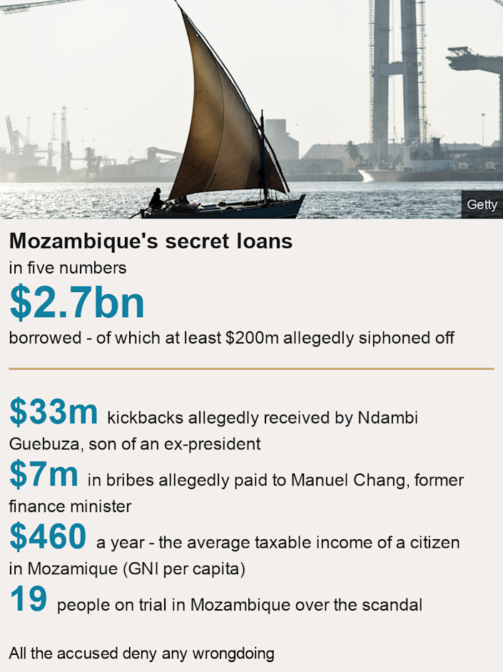 Mozambique's secret loans. in five numbers [ $2.7bn  borrowed - of which at least $200m allegedly siphoned off ] [ $33m  kickbacks allegedly received by Ndambi Guebuza, son of an ex-president ],[ $7m  in bribes allegedly paid to Manuel Chang, former finance minister ],[ $460  a year - the average taxable income of a citizen in Mozamique (GNI per capita) ],[ 19 people on trial in Mozambique over the scandal ], Source: All the accused deny any wrongdoing, Image: A dhow sailing in front of a Maputo road bridge