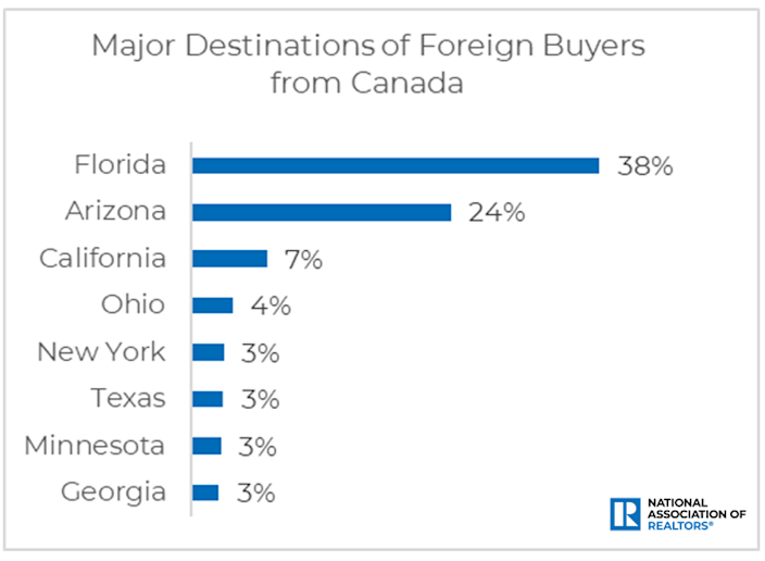 Major destination for foreign buyers from Canada
