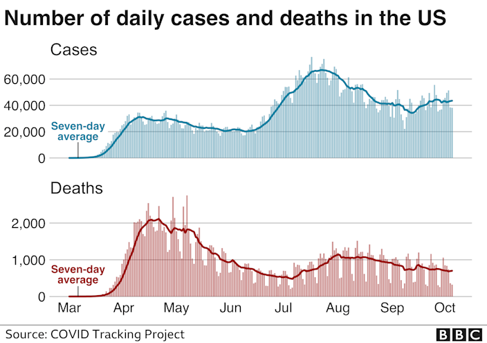 Chart showing deaths and cases in the US since the pandemic began