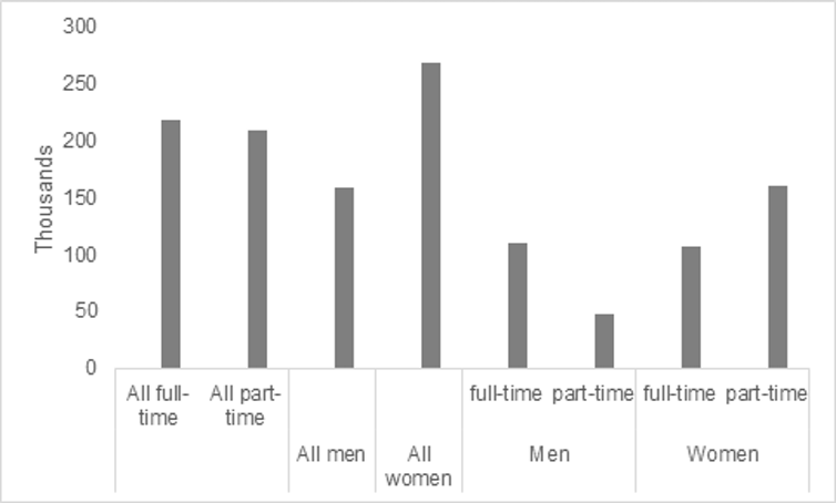 Graph showing estimates of UK jobs paid below the minimum wage by sex of job holder and whether job is full-time or part-time, 2019.