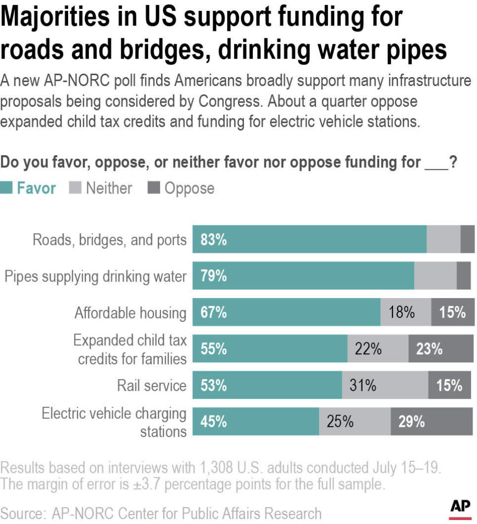 A new AP-NORC poll finds Americans broadly support many infrastructure proposals being considered by Congress. About a quarter oppose expanded child tax credits and funding for electric vehicle stations.