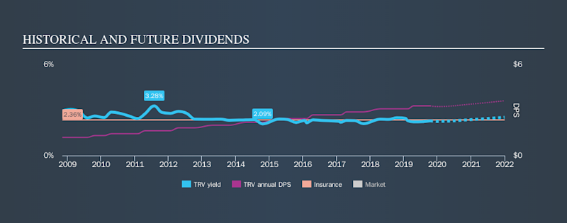 NYSE:TRV Historical Dividend Yield, October 15th 2019