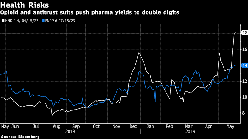 This May Hurt a Little (Or a Lot) as Opioids Haunt Pharma Bonds