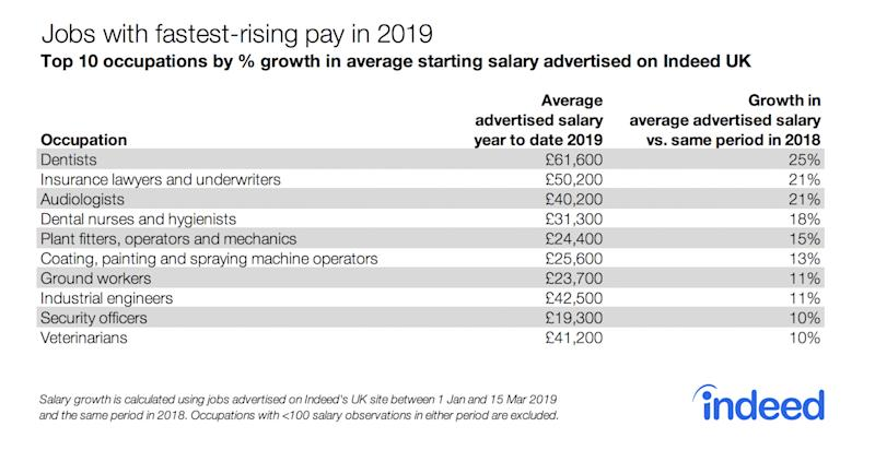 UK jobs with fastest-rising pay of 2019