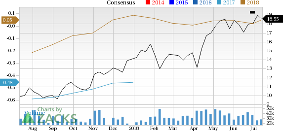 WPX Energy (WPX) is seeing solid earnings estimate revision activity over the past month, and belongs to a strong industry as well.