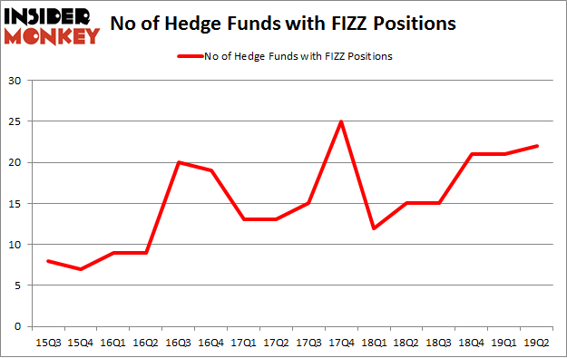 No of Hedge Funds with FIZZ Positions