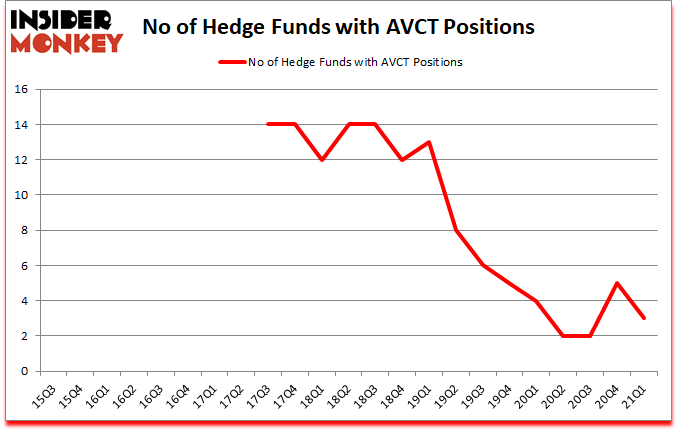 Is AVCT A Good Stock To Buy?