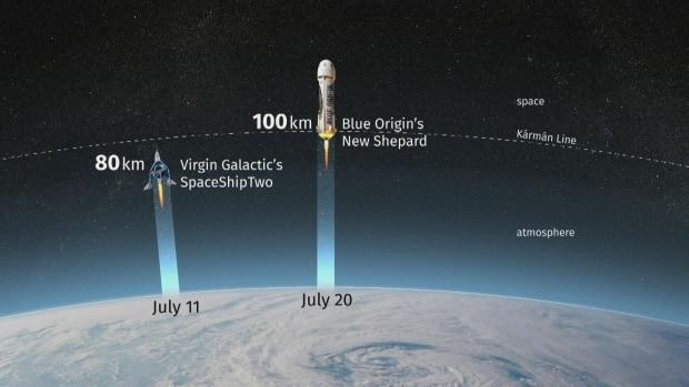 Two of the upcoming launches will be within or near the so-called Kármán Line. The Fédération Aéronautique Internationale defines the boundary between Earth's atmosphere and outer space as 100 kilometres above Earth's mean sea level. (CBC News - image credit)