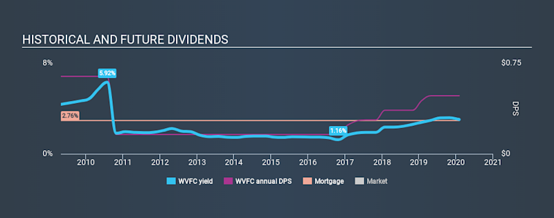 NasdaqGM:WVFC Historical Dividend Yield, February 2nd 2020