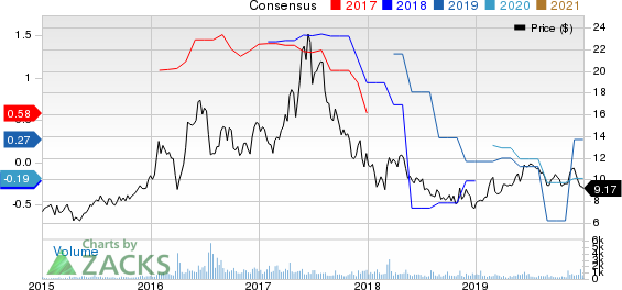 Spark Energy, Inc. Price and Consensus
