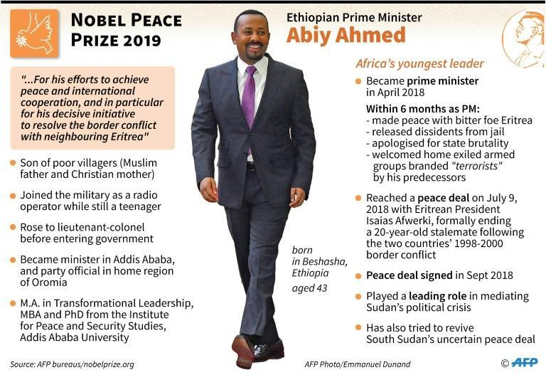 Profile of the winner of the Nobel Peace Prize 2019: Ethiopian Prime Minister Abiy Ahmed