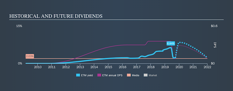 NYSE:ETM Historical Dividend Yield, September 30th 2019