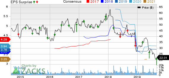 Big Lots, Inc. Price, Consensus and EPS Surprise