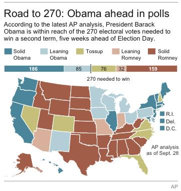 Graphic shows AP projections for the presidential election