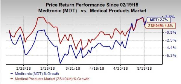 Medtronic (MDT) focuses on boosting CSH segment. Notably, successful results from The Bifurcation Cohort study will help the company to achieve expanded FDA approval for the Resolute Onyx DES.