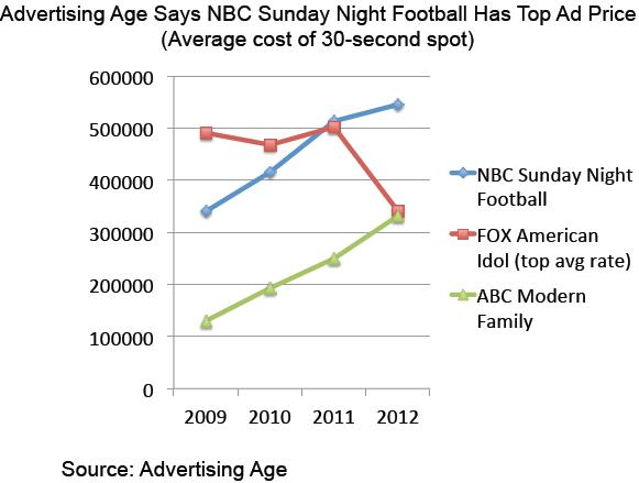 Sunday Night Football' Bumps 'American Idol' as Costliest Ad Buy, Ad