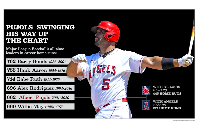 Where Albert Pujols stands on the all-time home run list.