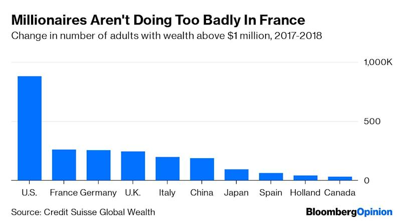 "(Bloomberg Opinion) -- The French are hypocrites about money, the soccer star Nicolas Anelka once said after his fellow citizens criticized his love of expensive sports cars. Fed up with the country's high taxes and the social pressure to avoid vulgar displays of wealth, he went off to play in England instead. It's not that the French don't love money as much as everyone else, Anelka averred, it's just that ""in France, you hide what you have.""The footballer's comments came to mind this week after the latest ministerial downfall in President Emmanuel Macron's administration. The now ex-minister of energy Francois de Rugy is reported to have lived lavishly behind closed doors when he was heading the lower chamber of parliament, serving lobster dinners and $550 bottles of wine at taxpayer expense. He did this while making a public virtue of his zeal for transparency and belt-tightening.France has had its share of champagne socialists (or gauche caviar) in the past; the former budget minister Jerome Cahuzac had a secret Swiss bank account. De Rugy surely must be the first lobster ecologist, though. He protested that he himself was allergic to crustaceans and that champagne gave him a headache, but he insisted that dinners at France's National Assembly had certain standards and customs to maintain. A French politician shouldn't be held to a Swedish-style level of probity where even an unpaid for candy bar might bring someone down, he said. There may have been a time when this kind of defense worked. But coming from a public servant who earned about 14,500 euros per month (close to Macron's salary) when he ran the National Assembly, it's incredibly tin-eared in the current political climate. Neither the Gilets Jaunes protesters who smashed up the Champs Elysees last year, nor Macron's white-collar admirers who work in the private sector, will see lobster as a justified perk for a public servant. Not least when the country is trying to tackle its dependency on heavy state spending.Indeed, attitudes in France seem to be hardening toward wealth, whether you're a relatively high-earning fonctionnaire like De Rugy taking advantage of his dining expenses or one of the business tycoons who flourish in the country. While opprobrium would have been reserved once for the conspicuous consumption of football players, or the former ""bling, bling"" president Nicolas Sarkozy, even those who enjoy their wealth discreetly are fair game now.Like everywhere else, the gap is widening in France between the economy's winners and losers, and the government is losing its capacity to compensate the less fortunate by spending more. Property prices in Paris have risen almost 30% in four years, which means France minted new millionaires at a faster pace last year than any country bar the U.S., according to Credit Suisse. Rent controls have been brought back to help tenants.French billionaires aren't doing badly either. According to the Bloomberg Billionaire Index, their wealth grew quicker than that of every other nation's tycoons in the first half of 2019. Bernard Arnault, the boss and owner of LVMH Moet Hennessy Louis Vuitton SE, has clinched the spot of world's second-richest person from Bill Gates. This is unlikely to be greeted with any applause from the public, judging by the outcry after Arnault pledged to help fund the reconstruction of Notre Dame cathedral.Redistribution by the French state does at least still keep the country's income inequality below the OECD average. Nevertheless, the OECD economists Laurence Boone and Antoine Goujard warn that social mobility has stalled in the country. They say it would take more than six generations before somebody at the low end of the revenue scale reached the average in France. Only Hungary scores worse. Inequality of opportunity and an education system in dire need of reform are the real failures that explain the furor around ""lobster-gate.""In the meantime, more concrete oversight rules of lawmaker expenses and a detailed audit of the National Assembly budget wouldn't go amiss. Or at least keep the bubbly on ice.To contact the author of this story: Lionel Laurent at llaurent2@bloomberg.netTo contact the editor responsible for this story: James Boxell at jboxell@bloomberg.netThis column does not necessarily reflect the opinion of the editorial board or Bloomberg LP and its owners.Lionel Laurent is a Bloomberg Opinion columnist covering Brussels. He previously worked at Reuters and Forbes.For more articles like this, please visit us at bloomberg.com/opinion©2019 Bloomberg L.P."
