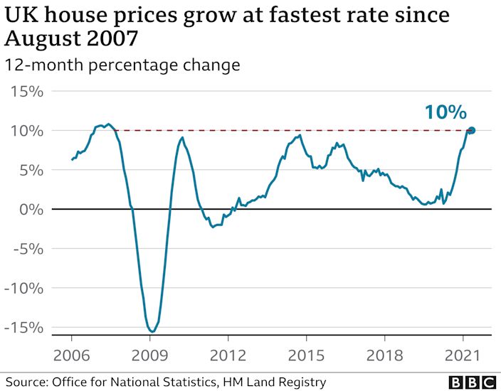 Rate of house price growth